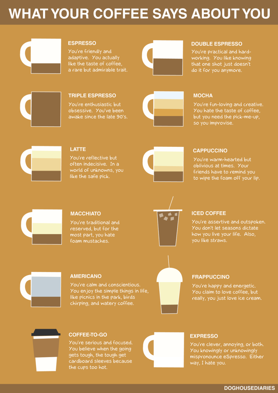 Mashable-What-Your-Coffee-Says-About-You-930x1315