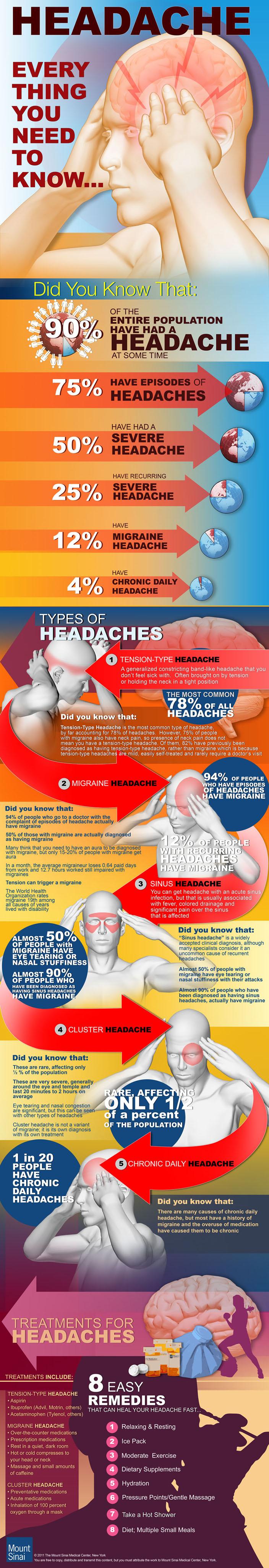 HEADACHE.Infographic704