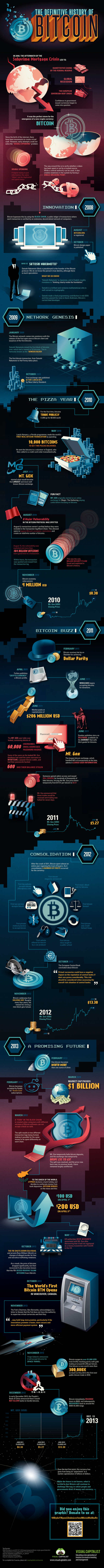 The-History-of-Bitcoin-infographic-1