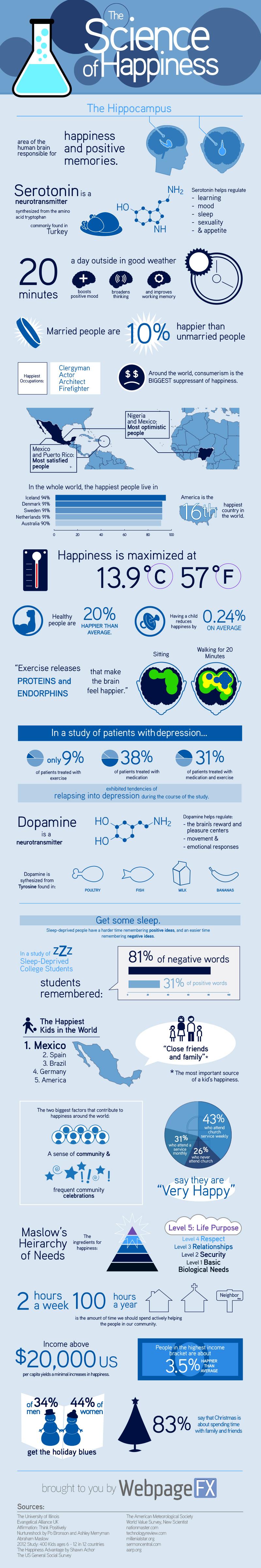 HowToBeHappy_infographic