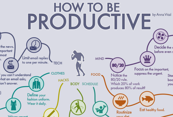 how productive are you Thinkmap visual thesaurus: word count - when it comes to three aspects of writing to which you should be paying attention, how do you rate.