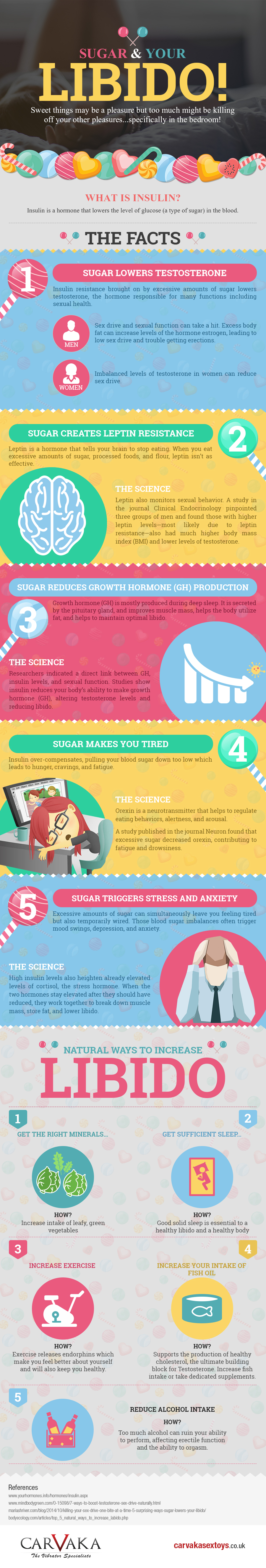 Sugar-and Libido- infographic