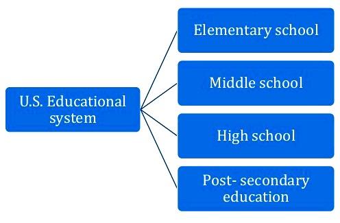 diagram of us school system